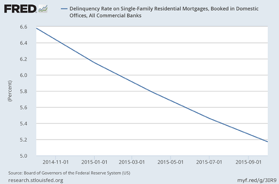 Delinquency-Rate-Chart