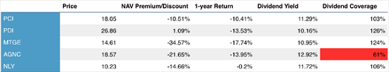 Dividend-Coverage-Table-Stocks