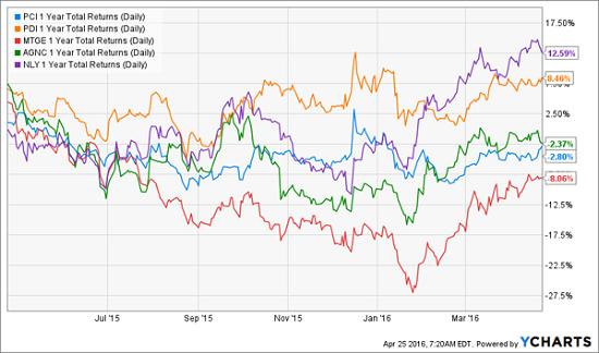 Stock-Performance-Rate-Hike-Chart