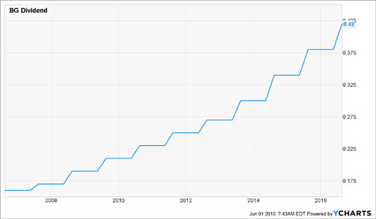 BG-Dividend-History-Chart