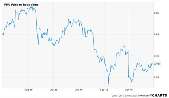 PRU-Price-To-Book-Chart