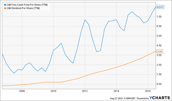 CMI-Dividends-FCF-Chart