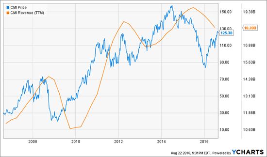CMI-Revenue-Price-Chart