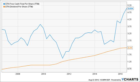 ETN-Dividends-FCF-Chart