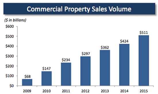 commercial-property-sales-volume-yearly