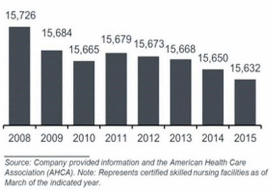 snf-chart-decline