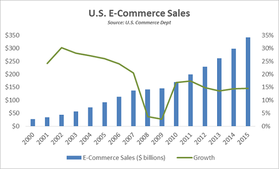 us-ecommerce-sales-growth
