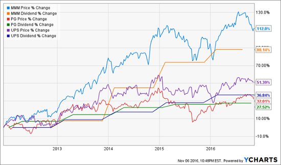 mmm-pg-ups-dividend-growth-history