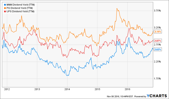 mmm-pg-ups-dividend-yield-history