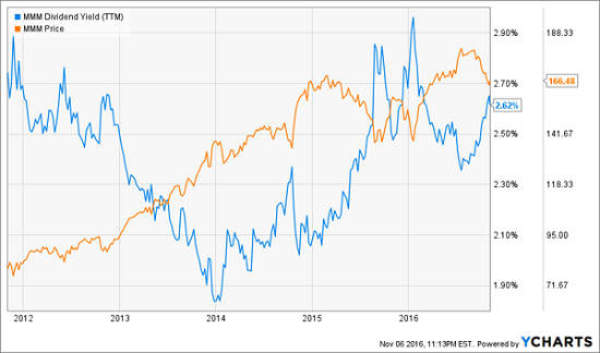 mmm-price-dividend-growth-chart
