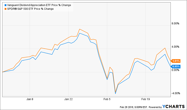 Vanguard Dividend Growth ETF
