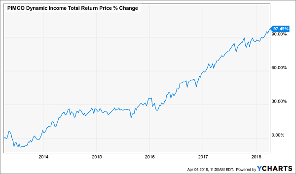 PIMCO Dynamic Income Fund