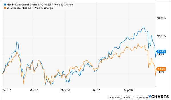 Health Care Select Sector SPDR ETF