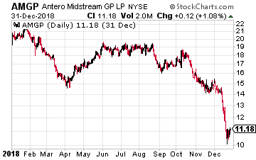 Antero Midstream GP LP
