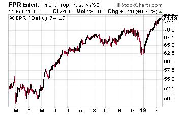 EPR Properties Chart