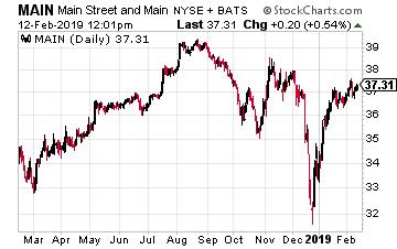 Main Street Capital Corporation Chart