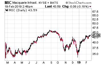 Macquarie Infrastructure Corp.