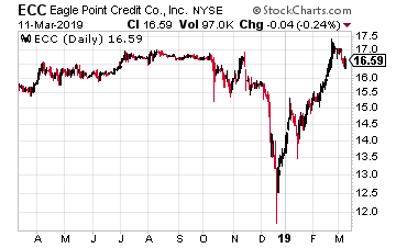 Eagle Point Credit Company LLC