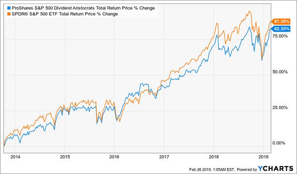 ProShares S&P 500 Dividend Aristocrats ETF
