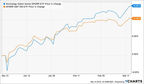 XLK vs SPY Chart