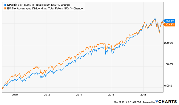 Eaton Vance Tax Advantaged Dividend Income Fund