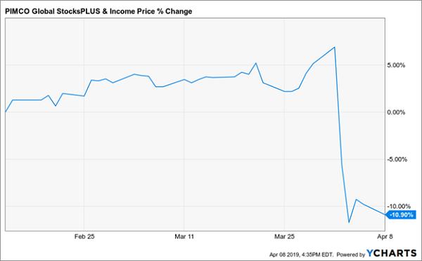 PIMCO Global Stocks+ and Income Fund