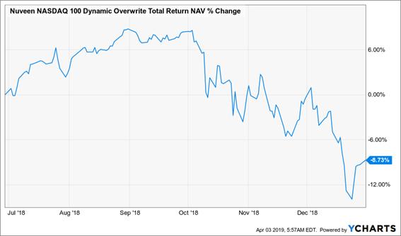 Nuveen QQQ Dynamic Overwrite Fund