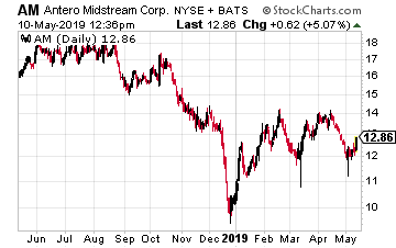 Antero Midstream Corp.