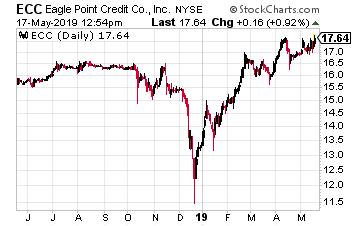 Eagle Point Credit Company LLC