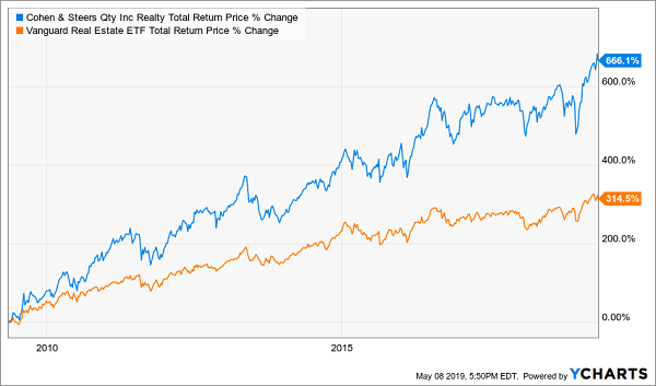 Cohen & Steers Quality Income Realty Fund Chart