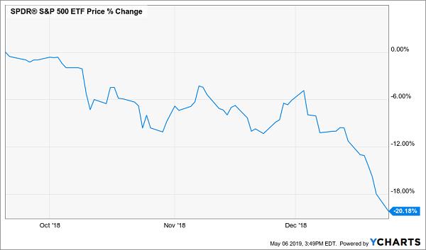 SPY Chart Bear Market