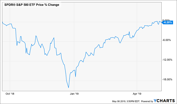 SPY Chart Bull Market