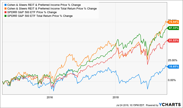 RNP Chart with Dividends