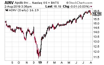 AINV Chart