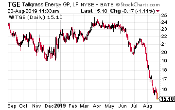 TGE Chart