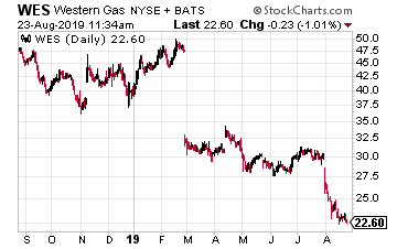 WES Chart