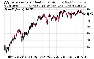 AAT Chart