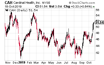 CAH Chart