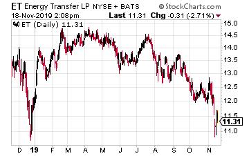 ET Chart