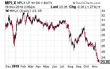 MPLX Chart