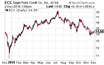 ECC Chart