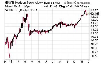 HRZN Chart