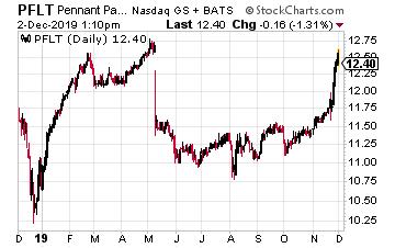PFLT Chart