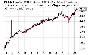 PFFR Chart