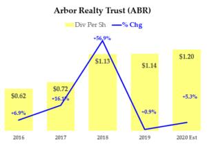 ABR Chart