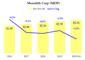 MDP Chart