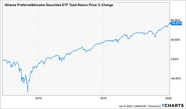 PFF Chart