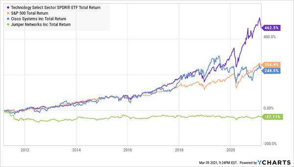 tech dividends