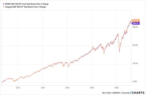 dividend funds